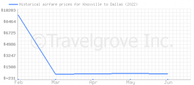 Price overview for flights from Knoxville to Dallas