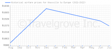 Price overview for flights from Knoxville to Europe