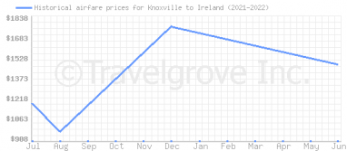 Price overview for flights from Knoxville to Ireland