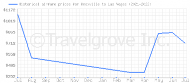 Price overview for flights from Knoxville to Las Vegas