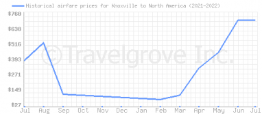 Price overview for flights from Knoxville to North America