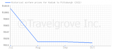 Price overview for flights from Kodiak to Pittsburgh