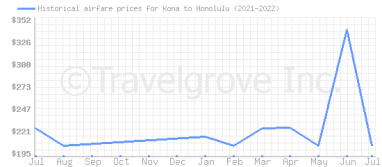 Price overview for flights from Kona to Honolulu