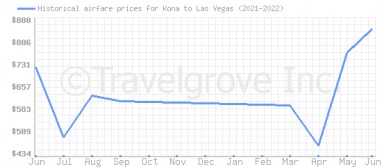 Price overview for flights from Kona to Las Vegas