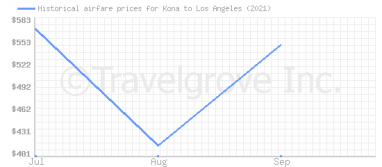 Price overview for flights from Kona to Los Angeles