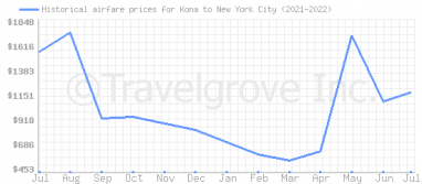 Price overview for flights from Kona to New York City