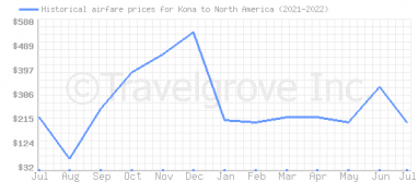 Price overview for flights from Kona to North America