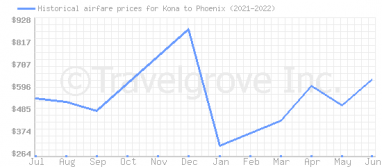 Price overview for flights from Kona to Phoenix