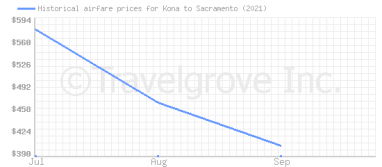 Price overview for flights from Kona to Sacramento