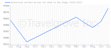 Price overview for flights from Kona to San Diego