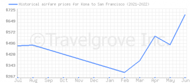 Price overview for flights from Kona to San Francisco