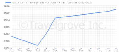 Price overview for flights from Kona to San Jose, CA