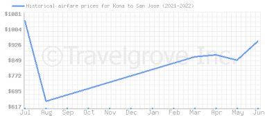 Price overview for flights from Kona to San Jose