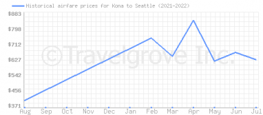 Price overview for flights from Kona to Seattle