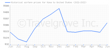 Price overview for flights from Kona to United States
