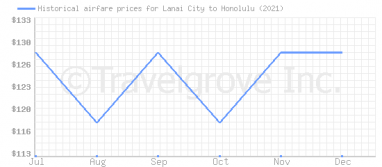Price overview for flights from Lanai City to Honolulu