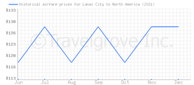 Price overview for flights from Lanai City to North America