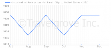 Price overview for flights from Lanai City to United States