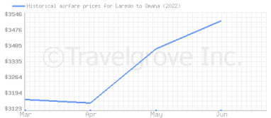 Price overview for flights from Laredo to Omaha
