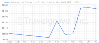 Price overview for flights from Las Vegas to Abu Dhabi