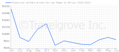 Price overview for flights from Las Vegas to Africa