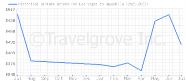 Price overview for flights from Las Vegas to Aguadilla