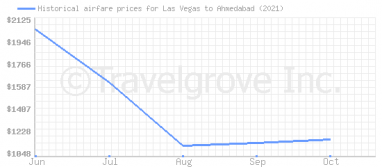 Price overview for flights from Las Vegas to Ahmedabad