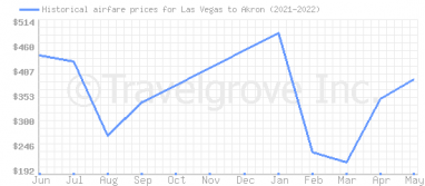 Price overview for flights from Las Vegas to Akron