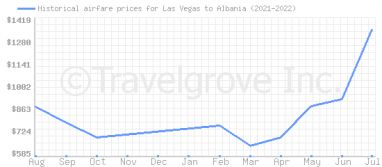 Price overview for flights from Las Vegas to Albania
