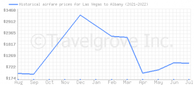 Price overview for flights from Las Vegas to Albany