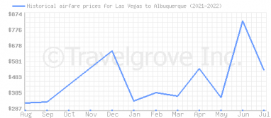 Price overview for flights from Las Vegas to Albuquerque