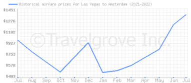 Price overview for flights from Las Vegas to Amsterdam