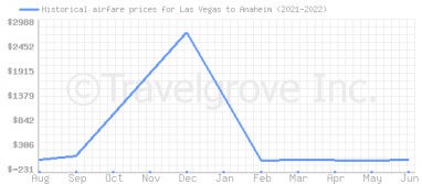 Price overview for flights from Las Vegas to Anaheim