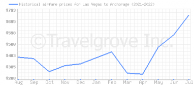 Price overview for flights from Las Vegas to Anchorage