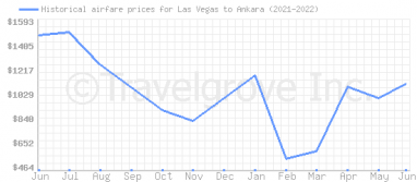Price overview for flights from Las Vegas to Ankara