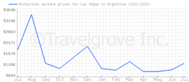 Price overview for flights from Las Vegas to Argentina