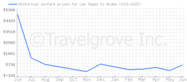 Price overview for flights from Las Vegas to Aruba