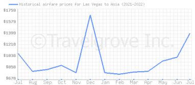 Price overview for flights from Las Vegas to Asia