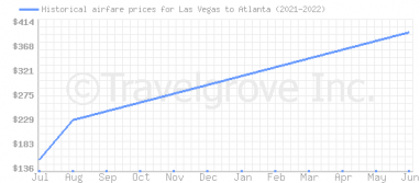 Price overview for flights from Las Vegas to Atlanta