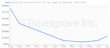 Price overview for flights from Las Vegas to Auckland