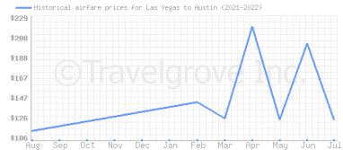 Price overview for flights from Las Vegas to Austin