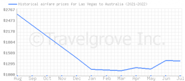 Price overview for flights from Las Vegas to Australia
