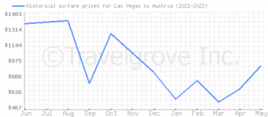 Price overview for flights from Las Vegas to Austria