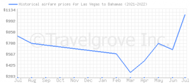 Price overview for flights from Las Vegas to Bahamas