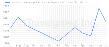 Price overview for flights from Las Vegas to Baltimore