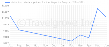 Price overview for flights from Las Vegas to Bangkok