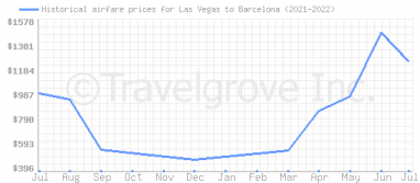 Price overview for flights from Las Vegas to Barcelona