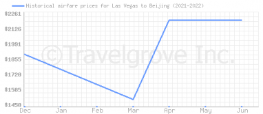 Price overview for flights from Las Vegas to Beijing
