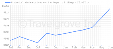 Price overview for flights from Las Vegas to Billings