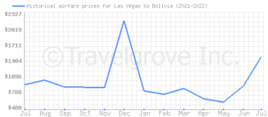 Price overview for flights from Las Vegas to Bolivia